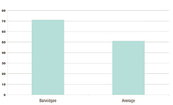 Vertical axis: kgs beef/ha/100mm rain Horizontal axis: Barwidgee (71) average (51)